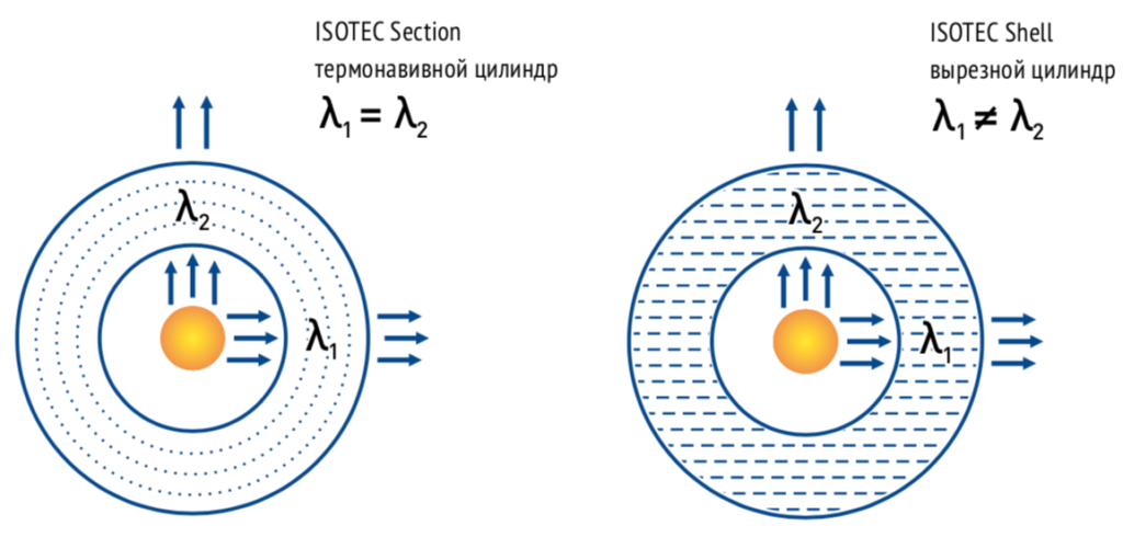ISOTEC SECTION