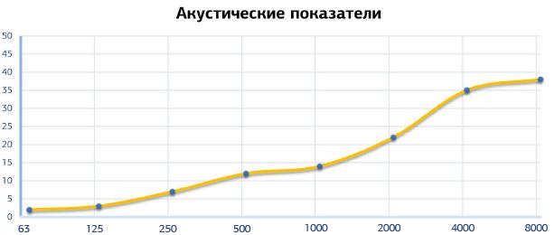 РУ-ФОНИК СТ Р 27х1000-02
