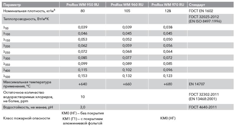 ProRox WM 950 RU