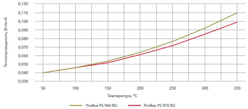 ProRox PS 970 RU